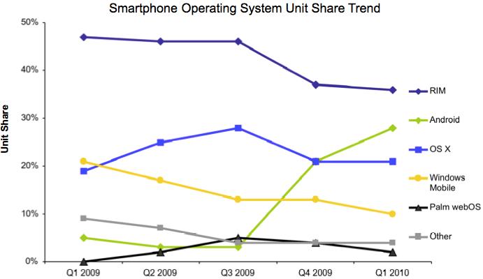 iPhone Verkauf in USA hinter Google Android