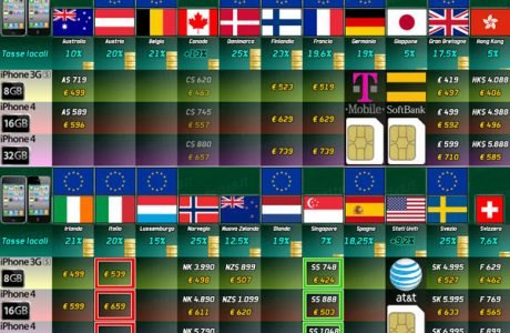 iPhone 4 ohne Vertrag im Ausland - die Preise