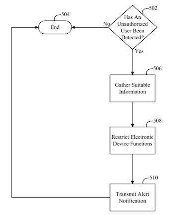 Apple Patent kann iPhone iPad mit Jailbreak / Unlock ausschalten