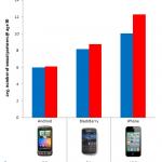 weibliche iPhone User haben doppelt soviel Sex Partner wie Android User