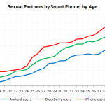 Anzahl Sex Partner iPhone Android Blackberry User in Abhängigkeit vom Alter