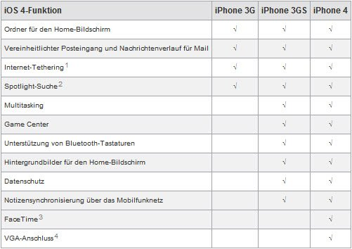 iOS 4 / iOS 4.1 Features von iPhone 4, iPhone 3GS, iPhone 3G im Überblick