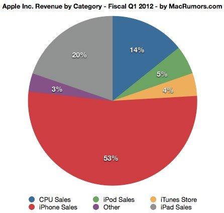 """Apple Rekordzahlen dank iPhone 4S und iPad 2 & """"neue erstaunliche Produkte in der Pipeline""""! 2"""