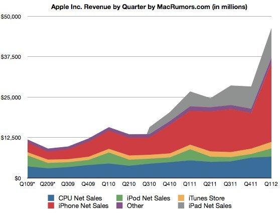 """Apple Rekordzahlen dank iPhone 4S und iPad 2 & """"neue erstaunliche Produkte in der Pipeline""""! 1"""