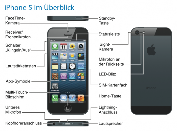 download iphone 5 bedienungsanleitung ios 6 handbuch in deutsch als pdf. Black Bedroom Furniture Sets. Home Design Ideas