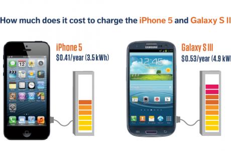 Stromverbrauch iPhone 5 Samsung Galaxy S3