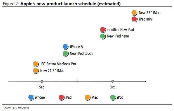 2012: iPhone 5, iPad mini, zwei iMacs, iPod nano, neuer iPad 3 und iPod touch