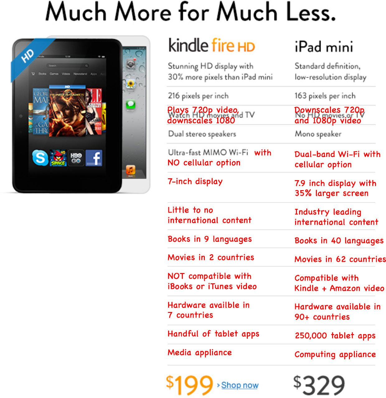 "Amazon Kindle Fire HD vs. Apple iPad mini: Amazon Werbung ""Much More for Much Less"" richtiggestellt... 1"