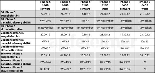 iPhone 5 Lieferstatus Telekom, Vodafone, O2 (28.10.2012)