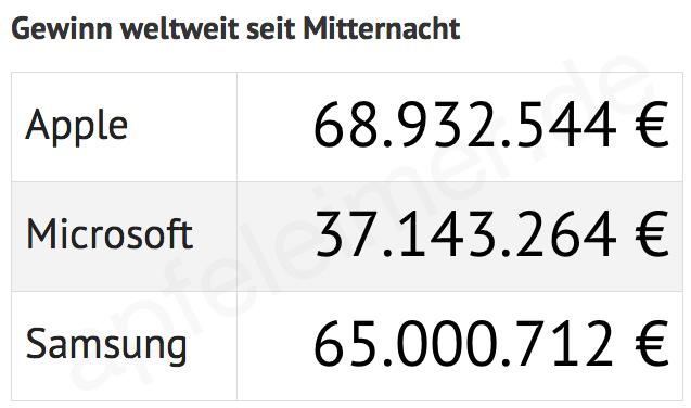 Gewinne Apple Samsung Microsoft Vergleich