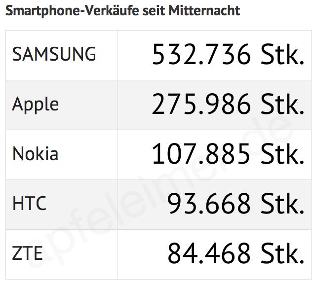 Anzahl Smartphone Apple Samsung