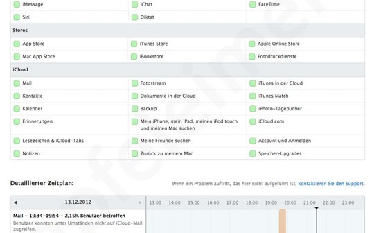 Apple iCloud Systemstatus Übersicht!