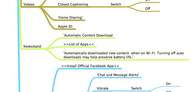 iOS 6.0.1 Settings Mind Map