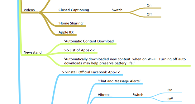 iOS 6.0.1 Settings Mind Map