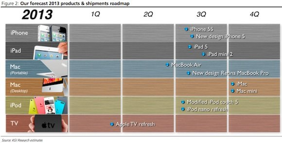 Apple 2013: neues iPhone 5, iPhone 5S, AppleTV 4, iPad 5 und iPad mini 2... 5