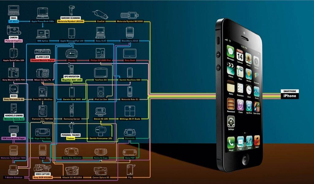 infografik 40 gadgets ein iphone. Black Bedroom Furniture Sets. Home Design Ideas