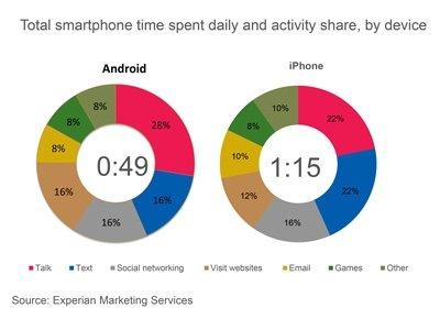 Weils mehr Spaß macht? iPhone User verbringen 55% mehr Zeit als Android Nutzer mit dem Smartphone 1