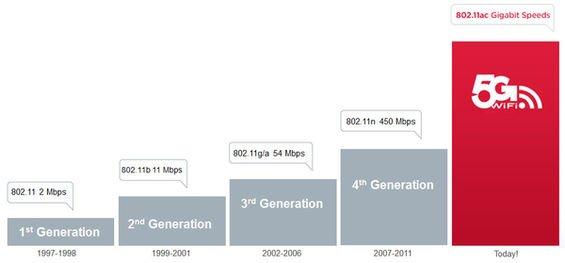 5G Gigabit WLAN für neue Apple Macs & Macbooks? 1