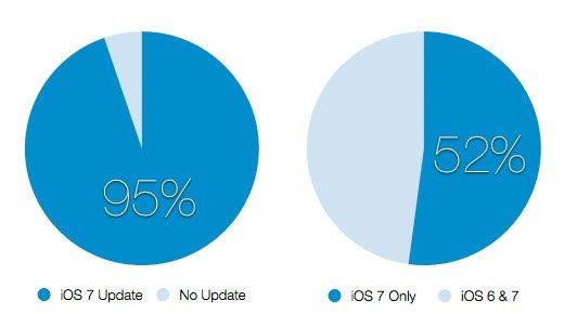 iOS 7 wird Pflicht-Update? Goodbye Jailbreak? 6
