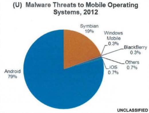 US Regierung warnt vor Android Malware! 4