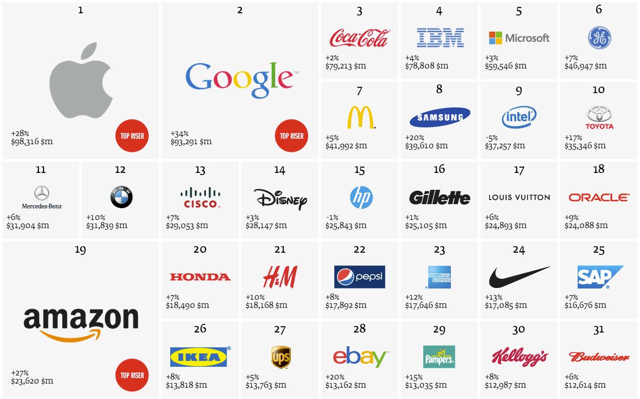 Gold f r apple apple ist wertvollstes unternehmen best for Best industrial design companies