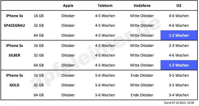 Aktuelle lieferzeit iphone x telekom