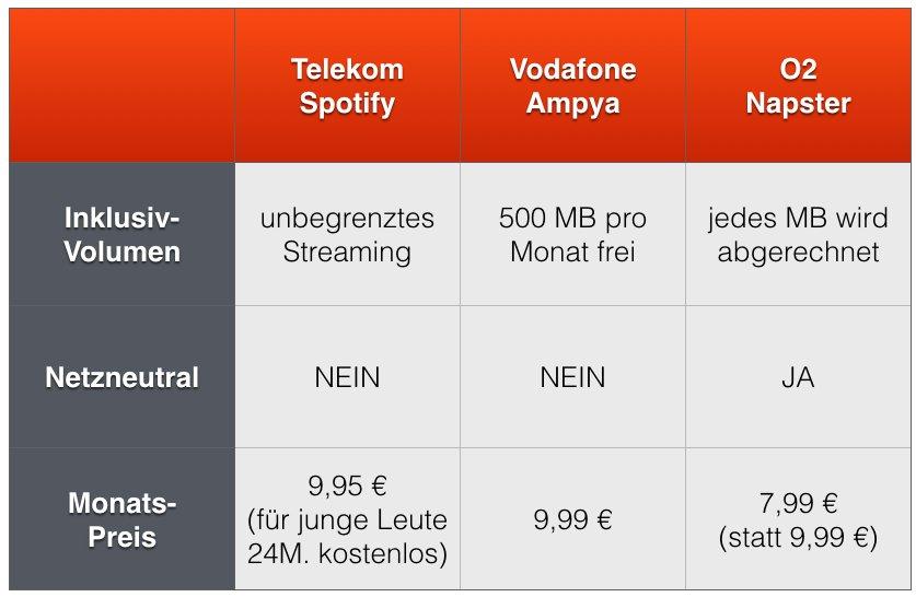 Musik Flatrates fürs iPhone: Spotify bei Telekom, Ampya bei vodafone, Napster bei O2 3