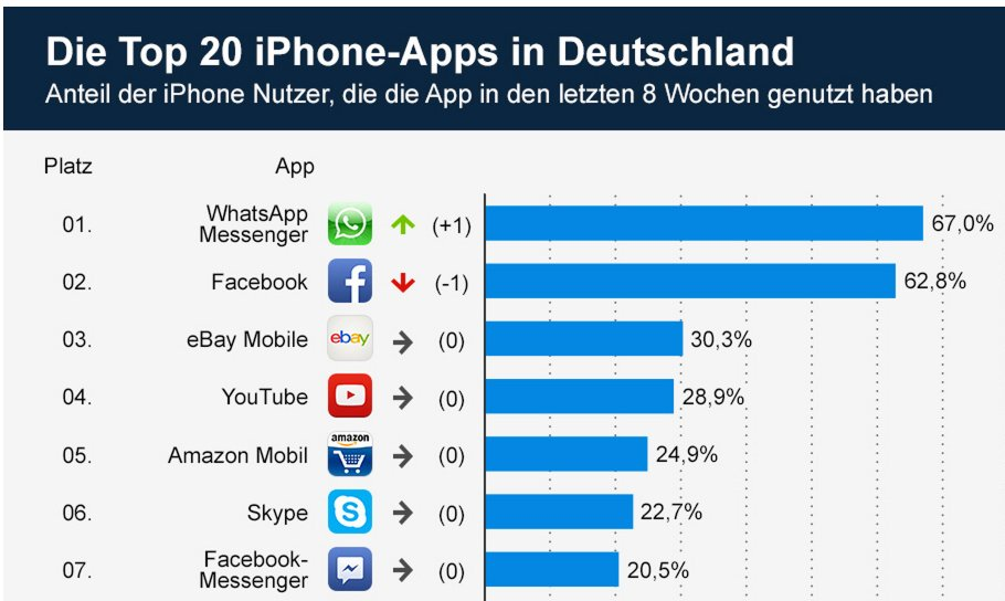 whatsapp vor facebook top 20 iphone apps in deutschland. Black Bedroom Furniture Sets. Home Design Ideas