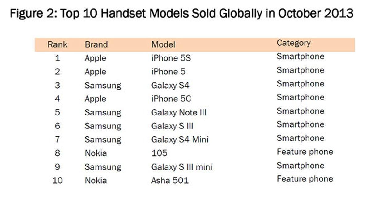 apple iphone 5s schl gt samsung galaxy s4 bei weltweiten verkaufszahlen. Black Bedroom Furniture Sets. Home Design Ideas