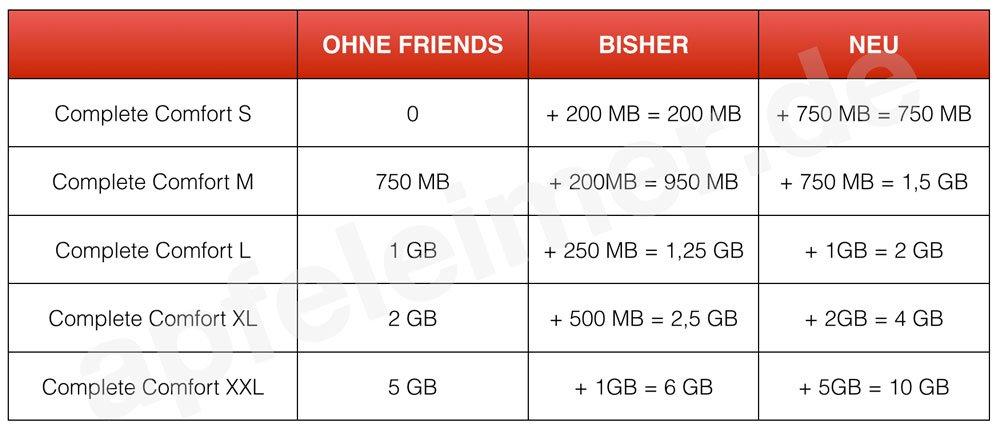 neue-telekom-friends-tarife.jpg
