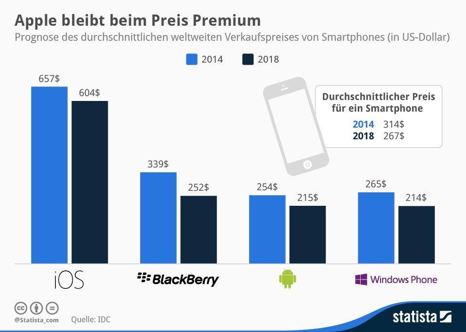 apple iphone 6 preis deutschland