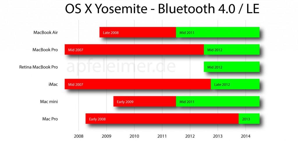 Macs mit Bluetooth 4.0 LE OS X Yosemite