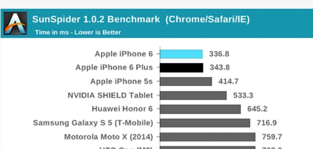 Warum das iPhone 6 mit 1GB RAM JEDES Android Smartphone schlägt!