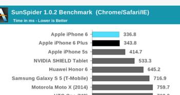 benchmark-test-iphone-6-plus