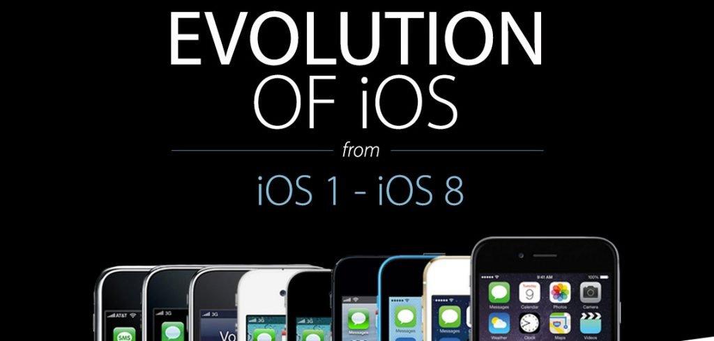 iPhone OS bis iOS 8: Evolution von iOS (Infografik)