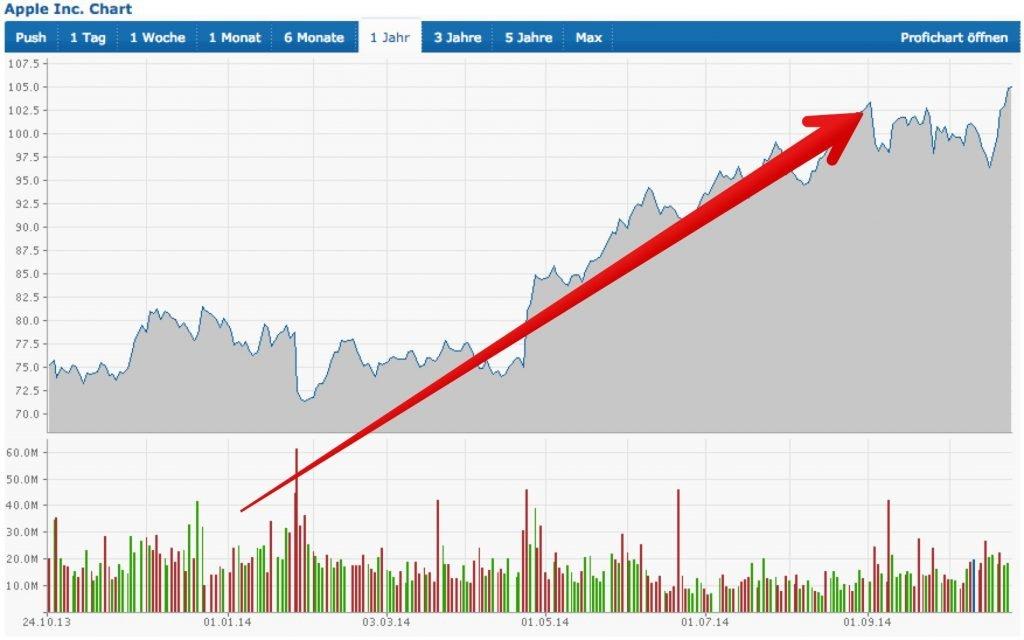 Börse: Apple bleibt No.1, Aktienwert knackt Rekorde