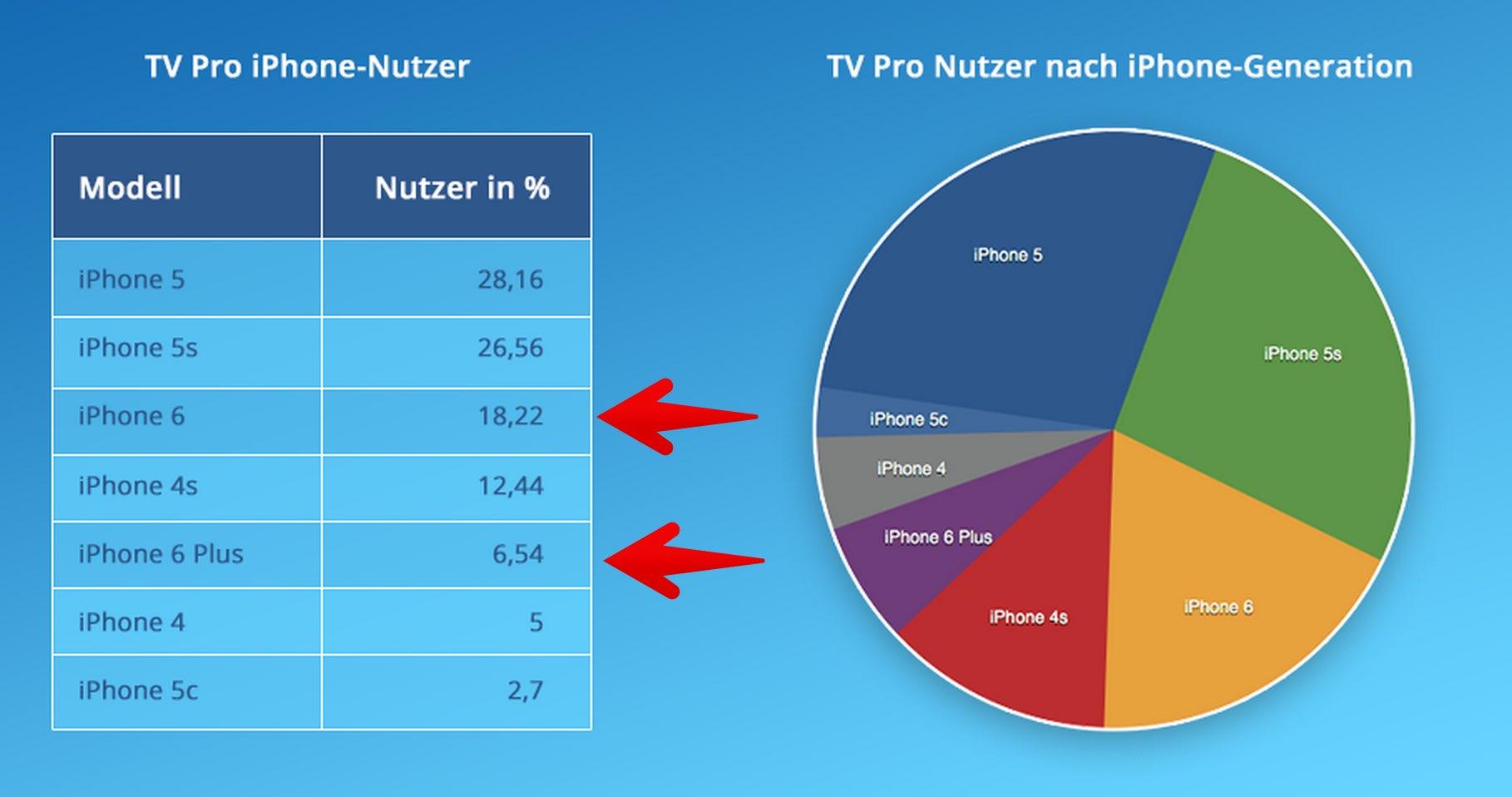3:1 fürs iPhone 6? iPhone 6 beliebter als iPhone 6 Plus? 5