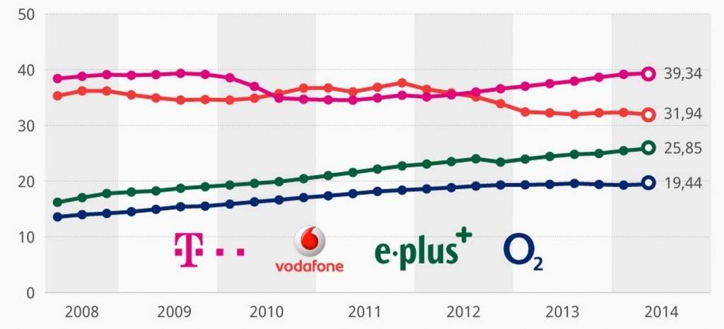 Telekom Rekord: fast 40 Millionen T-Mobile Verträge im D1-Netz!