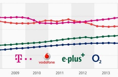 Telekom Rekord: fast 40 Millionen T-Mobile Verträge im D1-Netz! 3