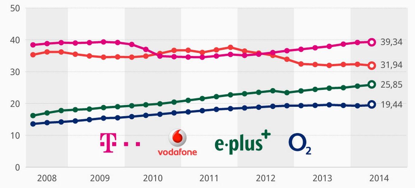 Telekom Rekord Fast 40 Millionen T Mobile Verträge Im D1 Netz