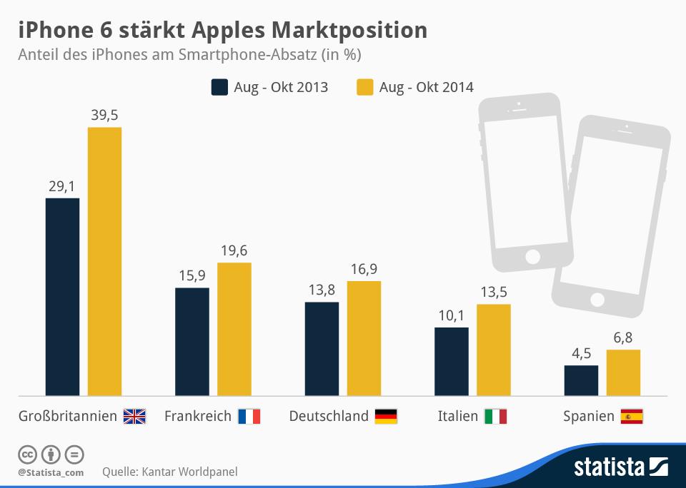 iPhone 6: Apple weiter auf dem Vormarsch! infografik 3024 Anteil des iPhones am Smartphone Absatz in Europa n