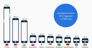 infografik_3083_Die_Top_10_Smartphone_Nationen__n