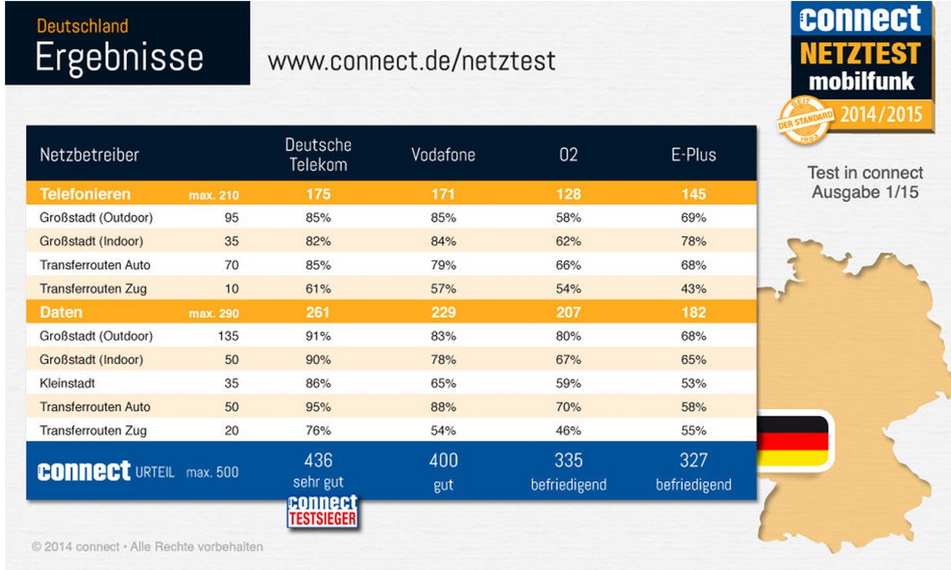 Telekom Netz Test