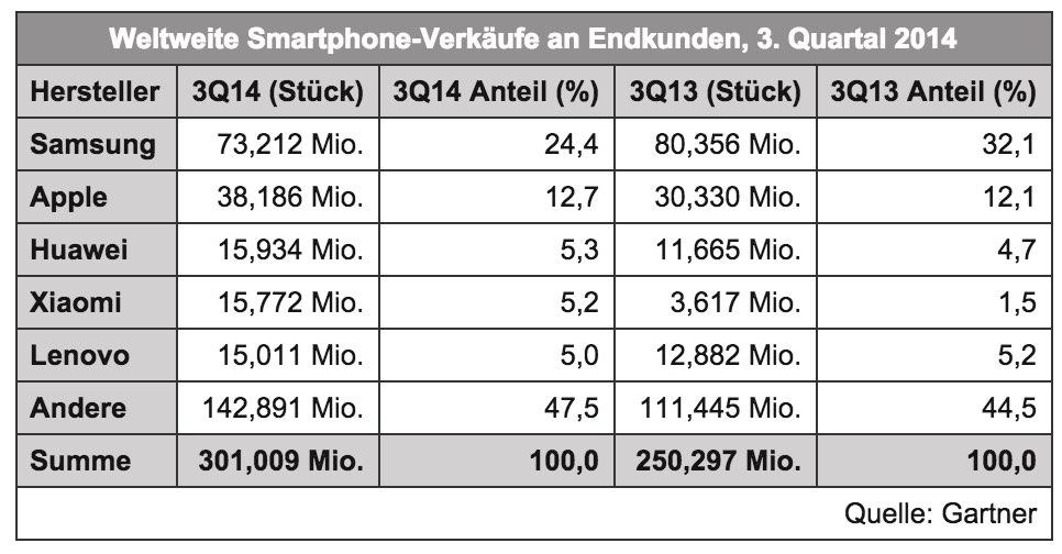 Samsung verliert weiter Marktanteile bei Smartphones und Handys screenshot 141215 164005