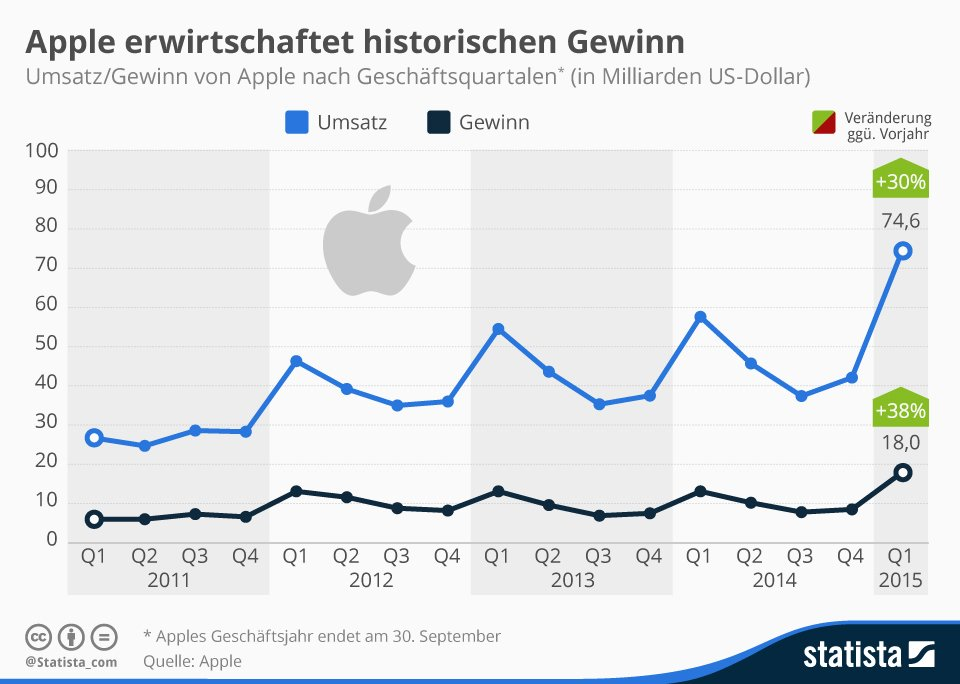 infografik_3167_Umsatz_und_Gewinn_von_Apple_n
