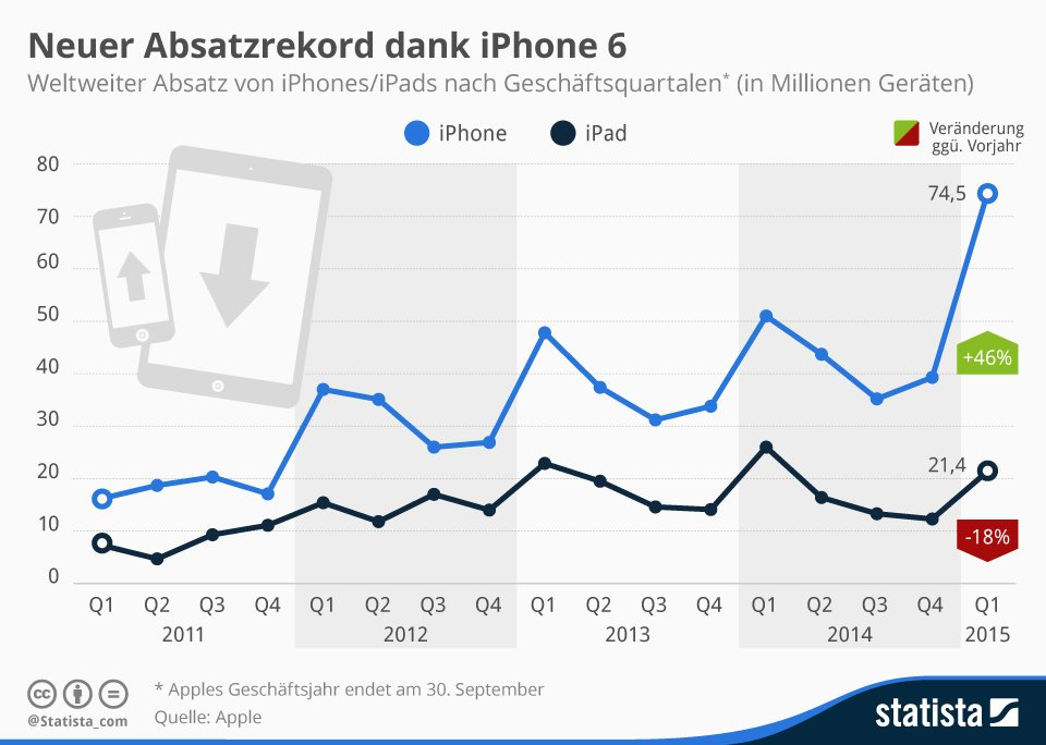 infografik_84_Absatz_Apple_iPhone_n