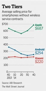 Preise Android Apple