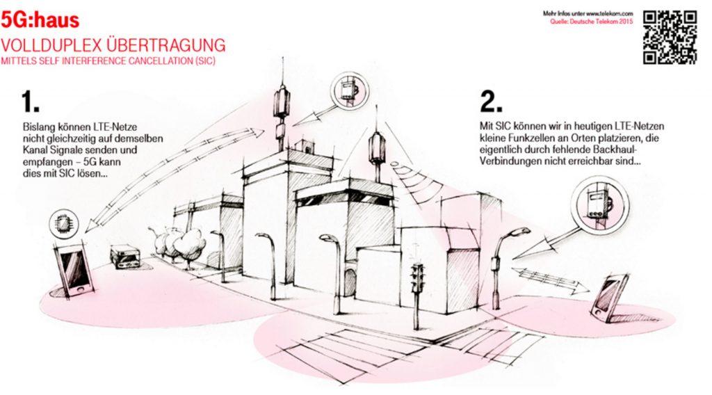 150928-Infografik-5G_3Ahaus-850x550-bi__850×550_
