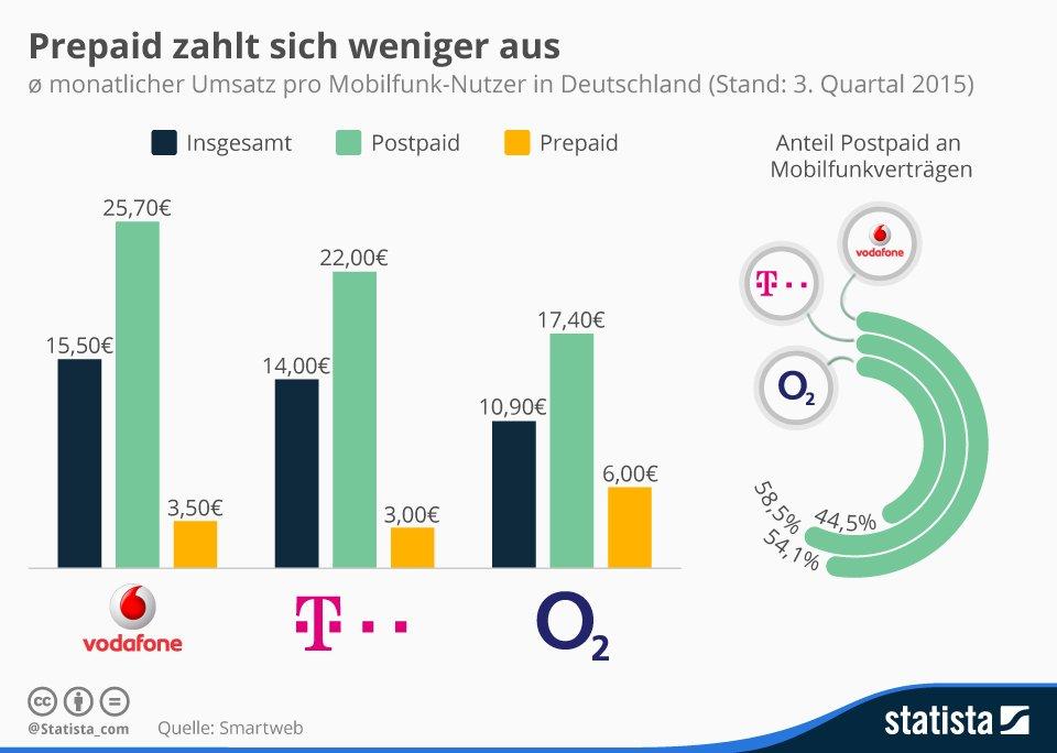 O2 Prepaid Problem: Telekom & Vodafone mit mehr Umsatz dank Postpaid! 1