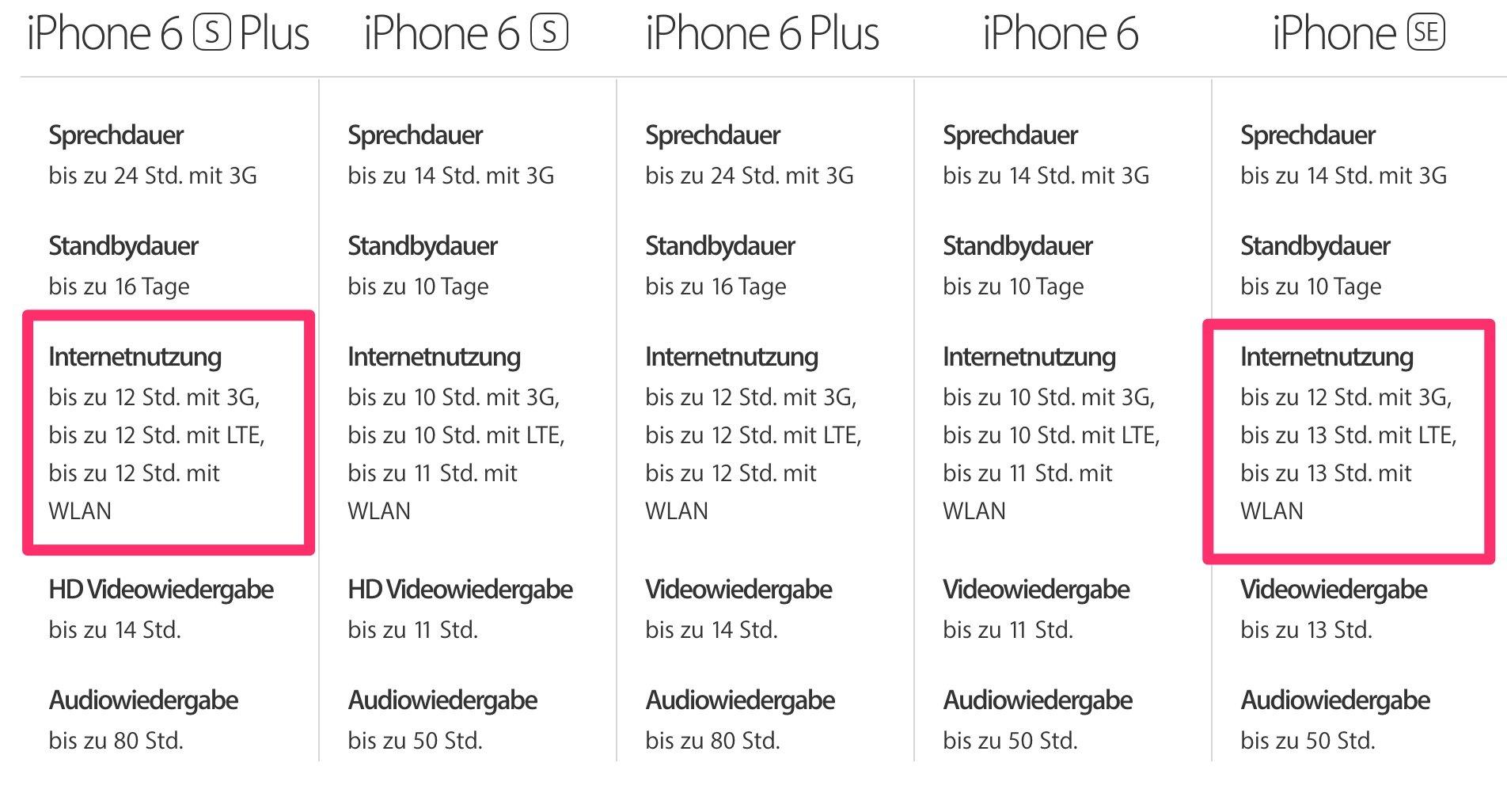 Akku-Wunder iPhone SE: längere Akkulaufzeit als iPhone 6s 4